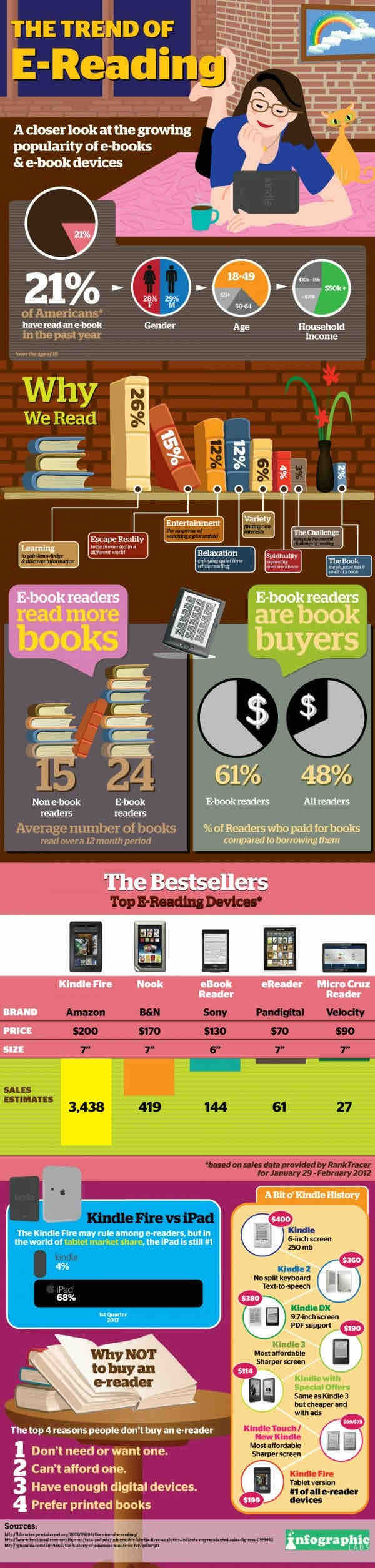 Is e-Reading a Trend? Infographic on the State of eReading