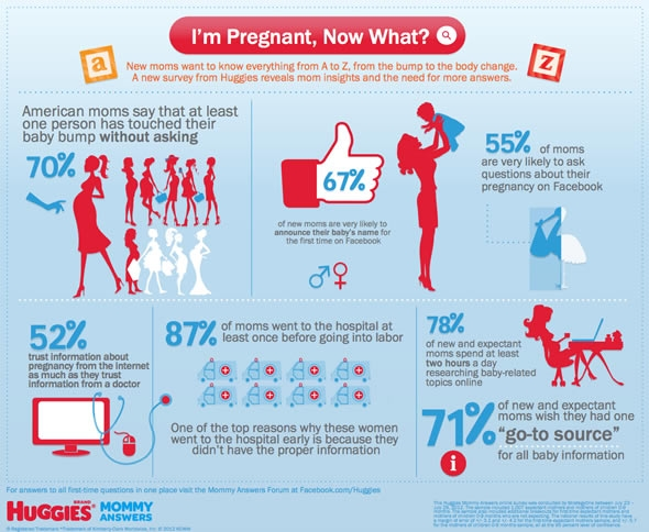 You Are Pregnant – Now What?